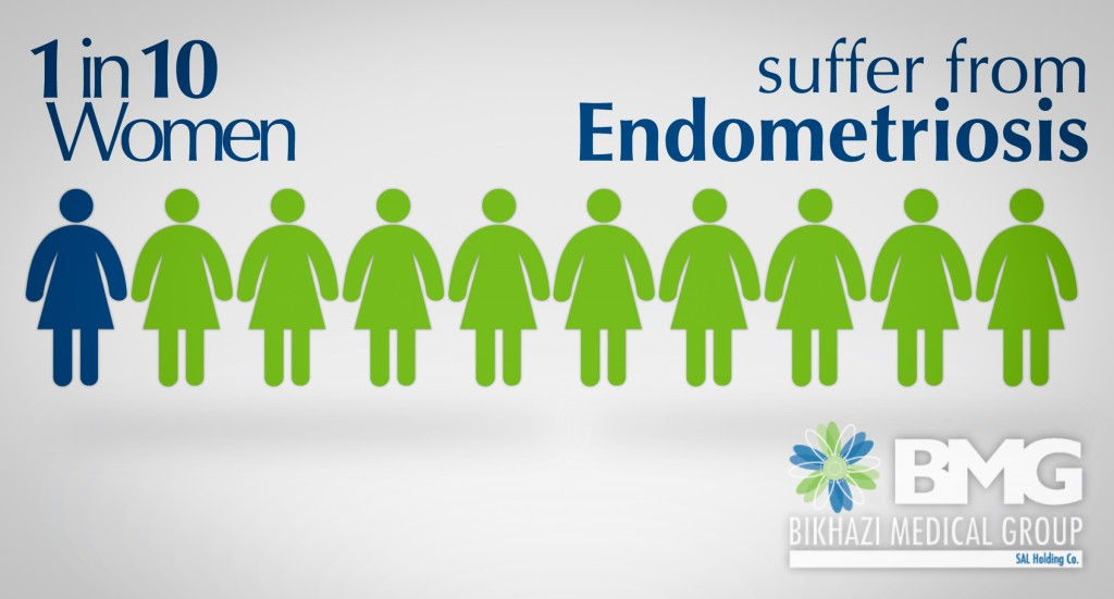 1 in 10 women suffer from Endometriosis