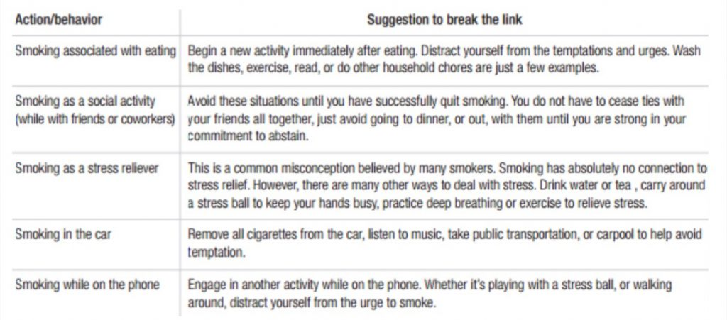 Change your behavior to stop smoking